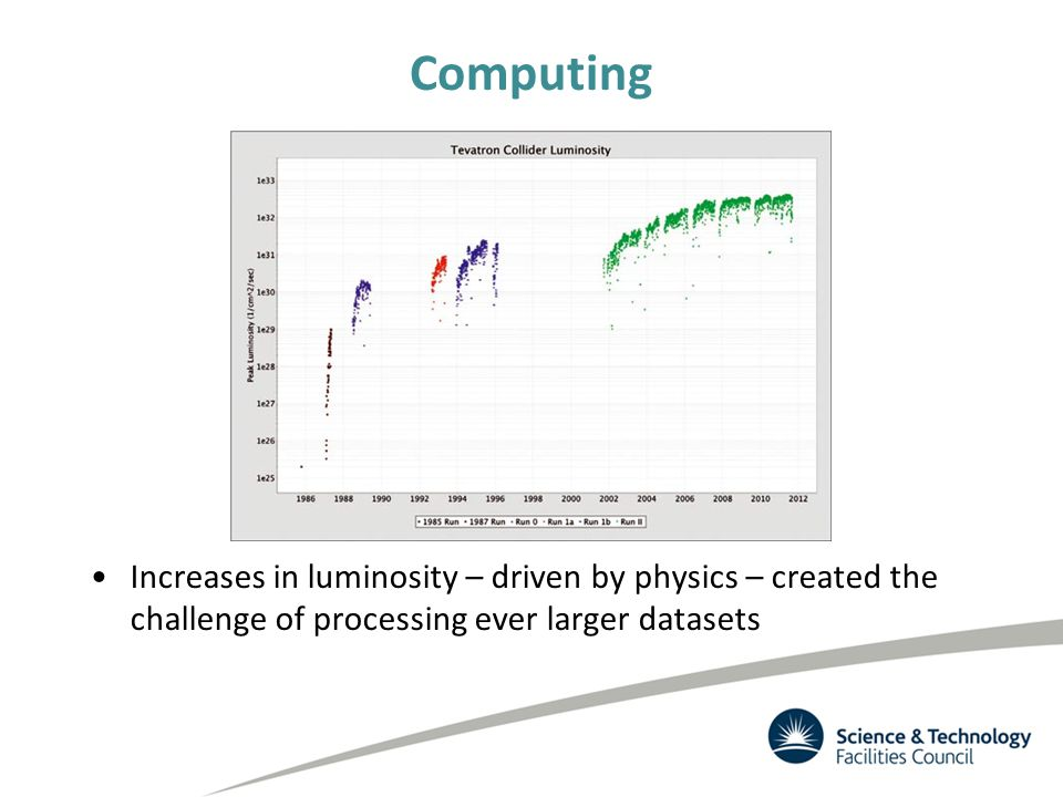 Computing Increases in luminosity – driven by physics – created the challenge of processing ever larger datasets