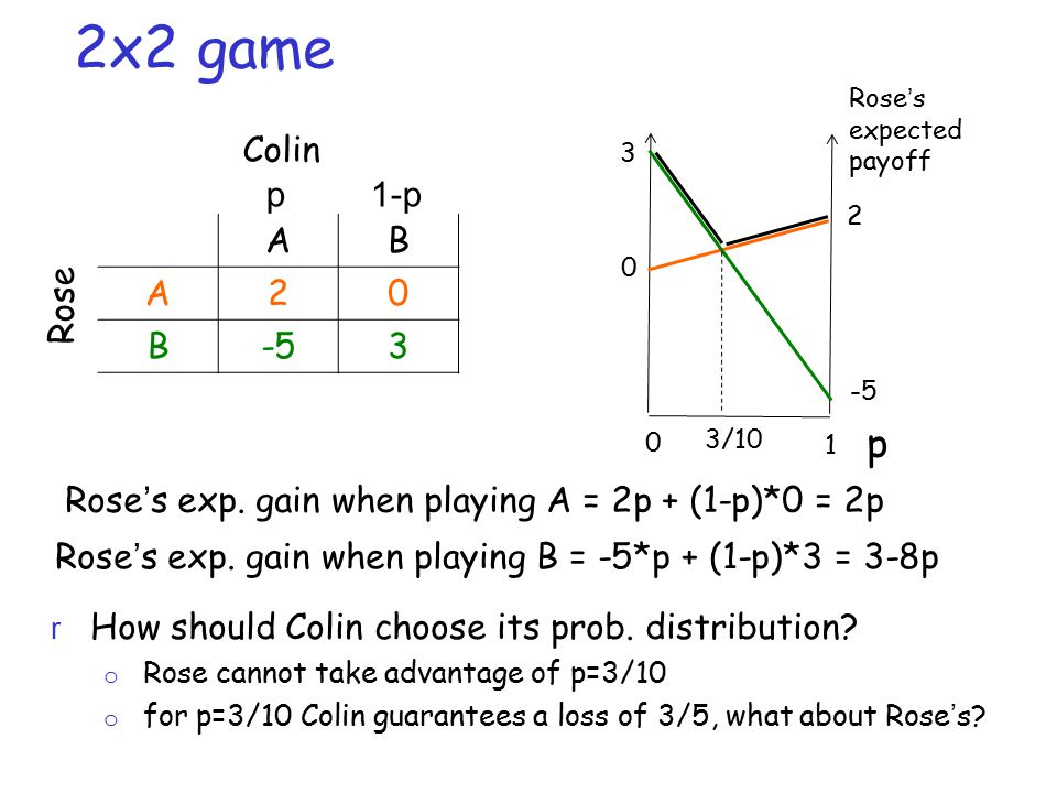 2x2 game AB A20 B-53 Rose p1-p r How should Colin choose its prob.