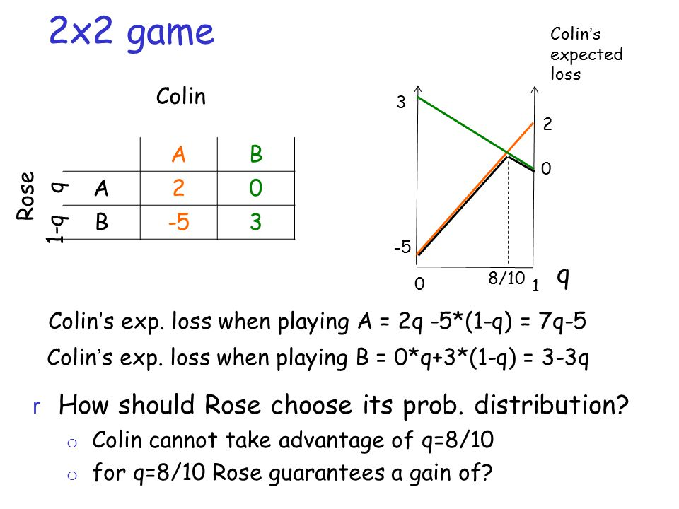 2x2 game AB A20 B-53 Rose r How should Rose choose its prob.