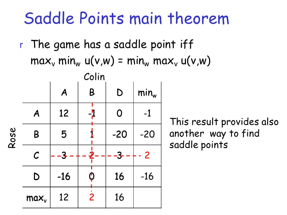 Saddle Points main theorem r The game has a saddle point iff max v min w u(v,w) = min w max v u(v,w) ABDmin w A120 B51-20 C3232 D-16016-16 max v 12216 ABDmin w A120 B51-20 C323 D-16016 max v Rose Colin This result provides also another way to find saddle points
