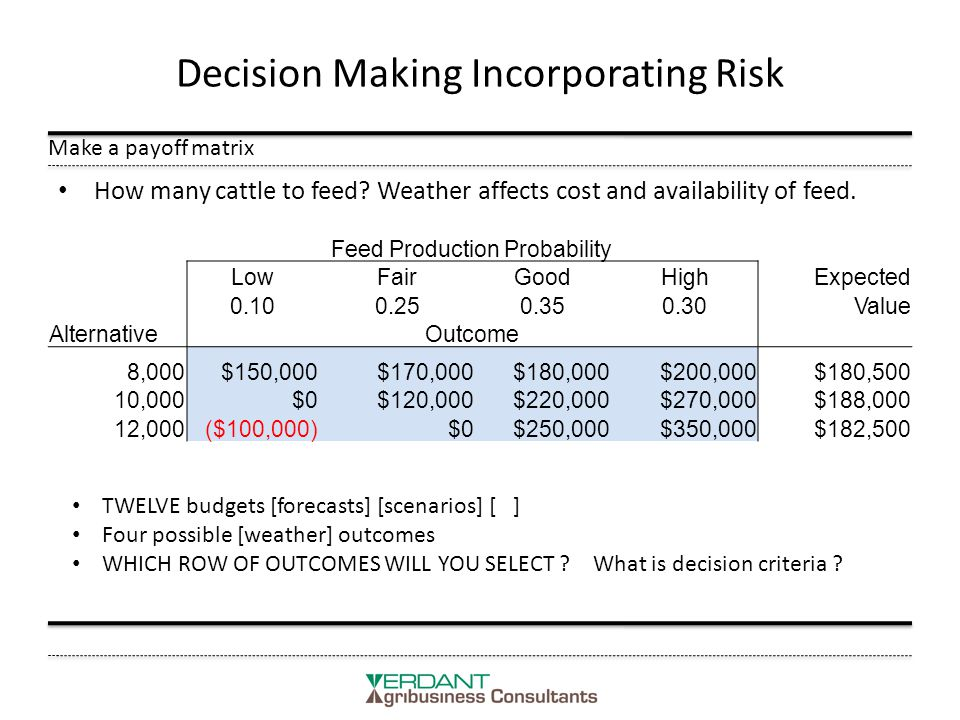 Decision Making Incorporating Risk How many cattle to feed.