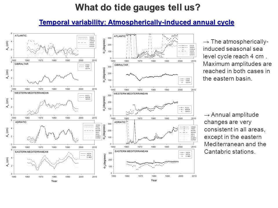 What do tide gauges tell us.