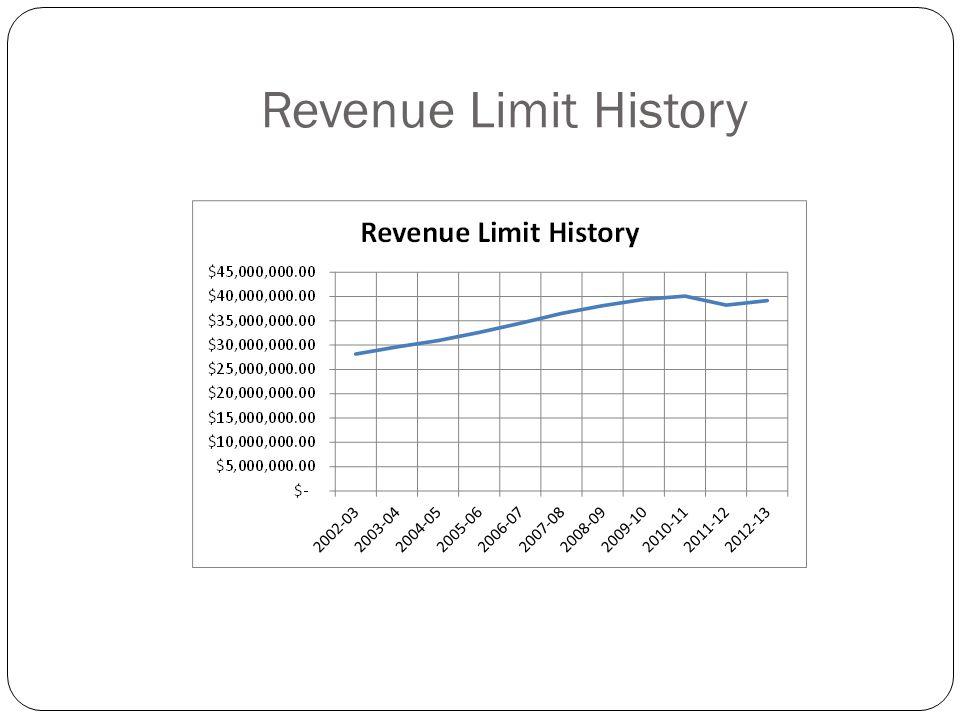 Revenue Limit History