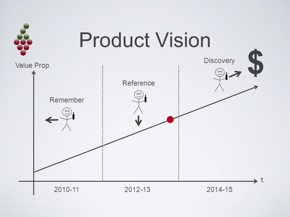 Product Vision Value Prop. t. Remember 2010-11 Reference 2012-13 Discovery 2014-15 $