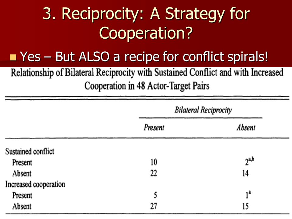 3. Reciprocity: A Strategy for Cooperation? Yes – But ALSO a recipe for conflict spirals! Yes – But ALSO a recipe for conflict spirals!