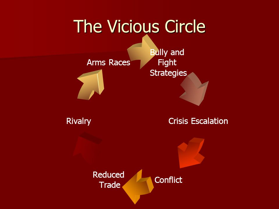 Bully and Fight Strategies Crisis Escalation Conflict Reduced Trade Rivalry Arms Races The Vicious Circle