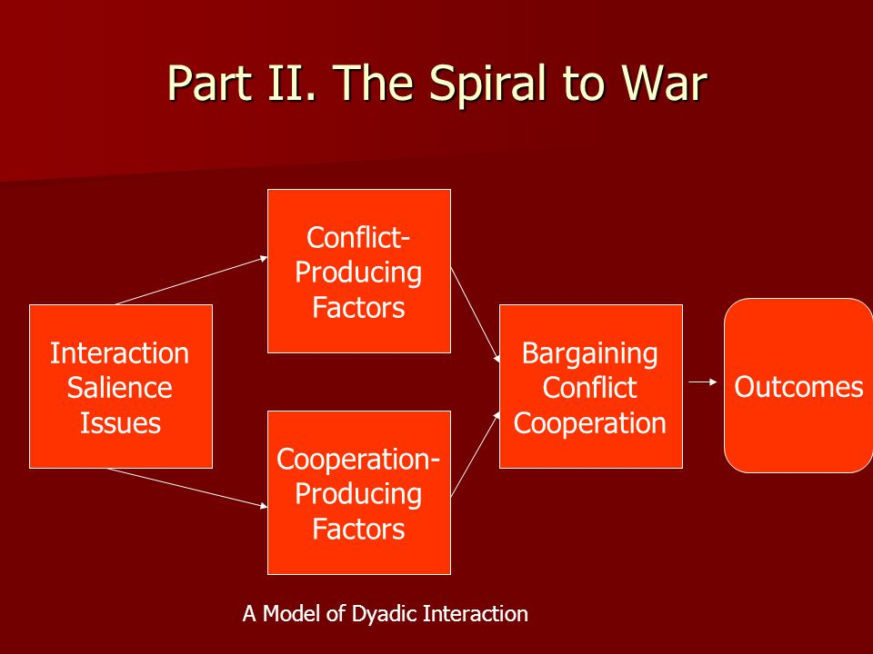 Part II. The Spiral to War Interaction Salience Issues Conflict- Producing Factors Bargaining Conflict Cooperation Cooperation- Producing Factors Outc