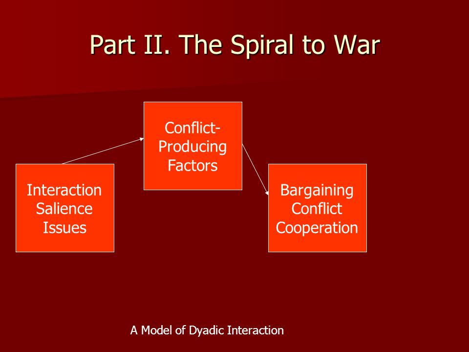 Part II. The Spiral to War Interaction Salience Issues Conflict- Producing Factors Bargaining Conflict Cooperation A Model of Dyadic Interaction