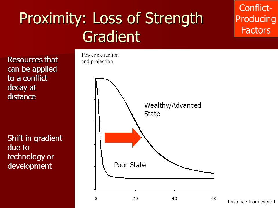 Proximity: Loss of Strength Gradient Conflict- Producing Factors Resources that can be applied to a conflict decay at distance Shift in gradient due t