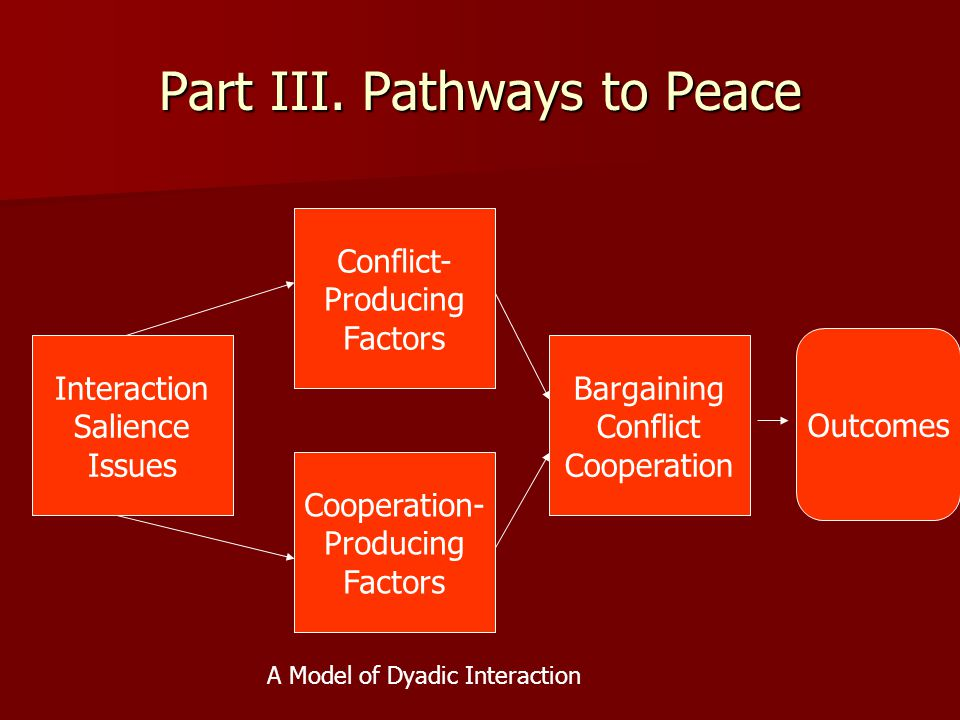 Part III. Pathways to Peace Interaction Salience Issues Conflict- Producing Factors Bargaining Conflict Cooperation Cooperation- Producing Factors Out