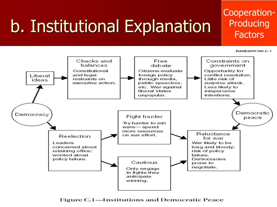 b. Institutional Explanation Cooperation- Producing Factors