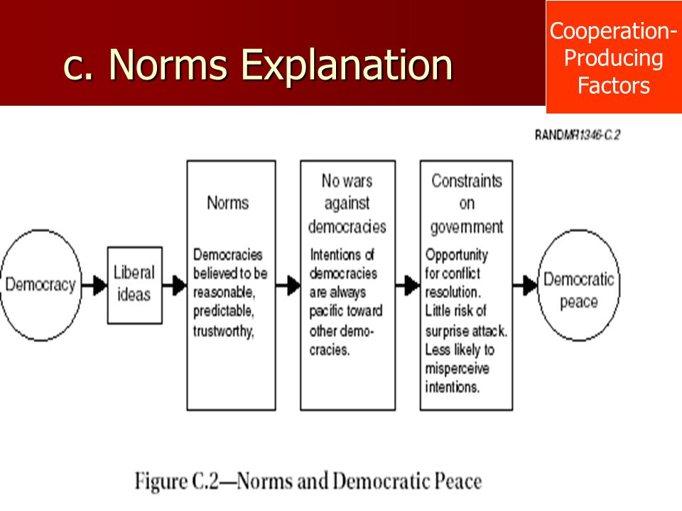 c. Norms Explanation Cooperation- Producing Factors