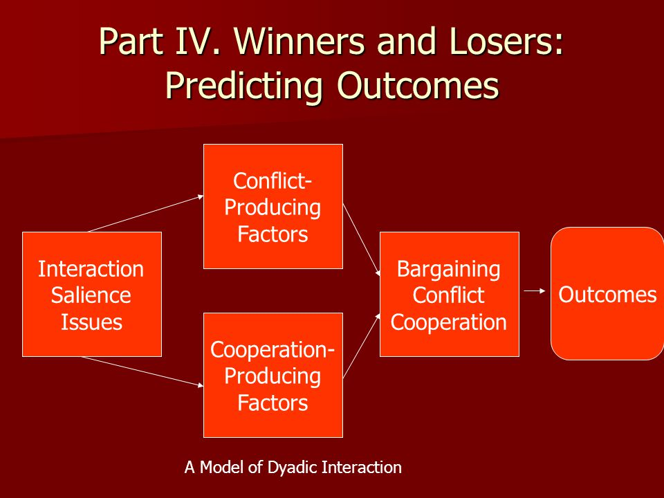Part IV. Winners and Losers: Predicting Outcomes Interaction Salience Issues Conflict- Producing Factors Bargaining Conflict Cooperation Cooperation-