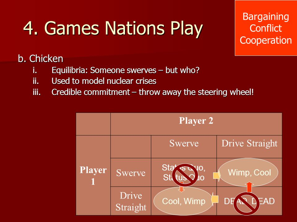 4. Games Nations Play b. Chicken i.Equilibria: Someone swerves – but who? ii.Used to model nuclear crises iii.Credible commitment – throw away the ste