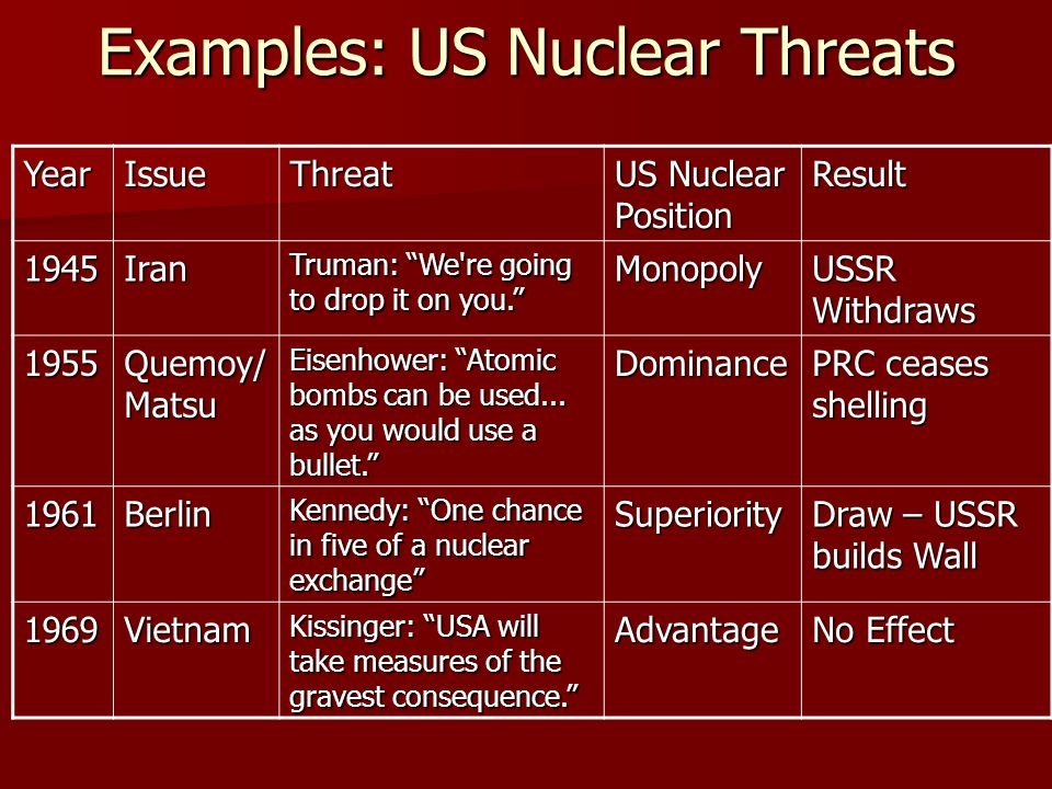 """Examples: US Nuclear Threats YearIssueThreat US Nuclear Position Result 1945Iran Truman: """"We're going to drop it on you."""" Monopoly USSR Withdraws 1955"""