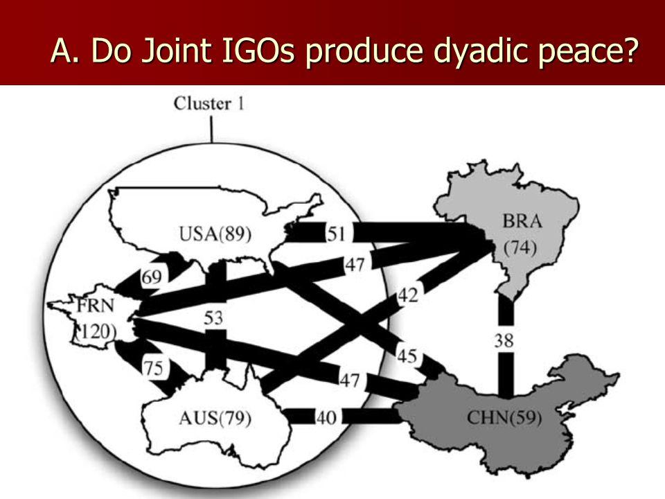 A. Do Joint IGOs produce dyadic peace?