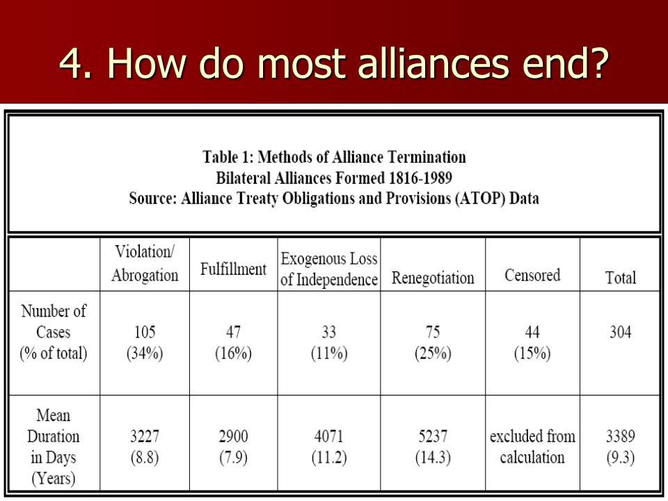 4. How do most alliances end?