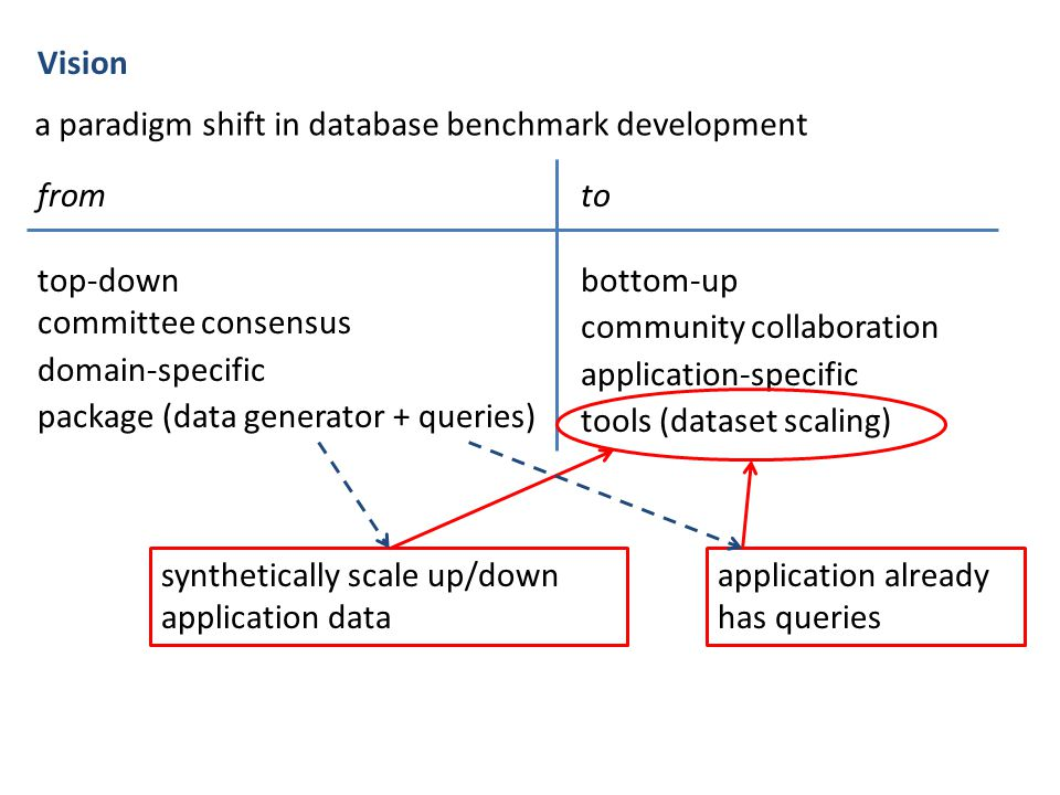Vision a paradigm shift in database benchmark development from top-down committee consensus domain-specific package (data generator + queries) to bott