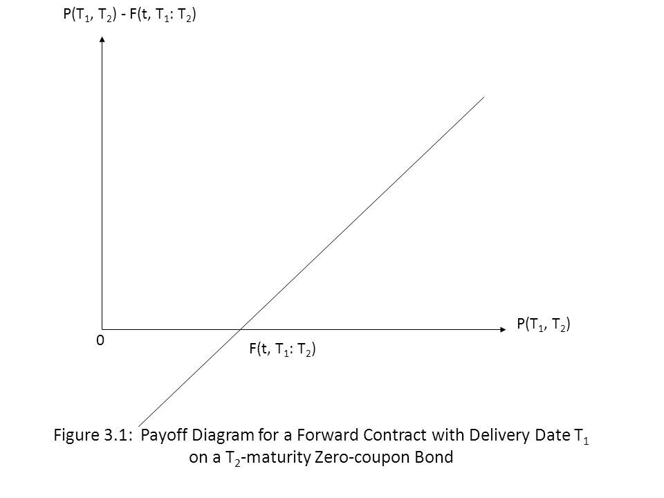 Figure 3.1: Payoff Diagram for a Forward Contract with Delivery Date T 1 on a T 2 -maturity Zero-coupon Bond P(T 1, T 2 ) P(T 1, T 2 ) - F(t, T 1 : T 2 ) 0 F(t, T 1 : T 2 )