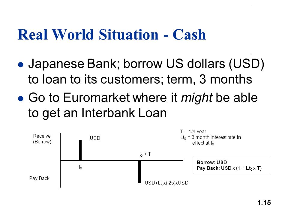 1.15 Real World Situation - Cash Japanese Bank; borrow US dollars (USD) to loan to its customers; term, 3 months Go to Euromarket where it might be ab