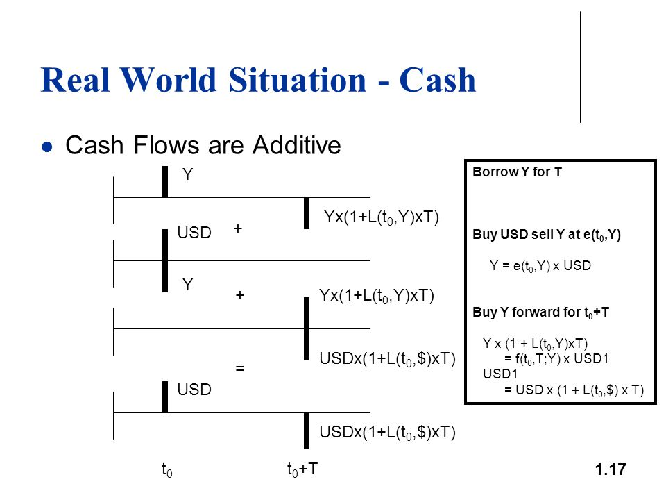 1.17 Real World Situation - Cash Cash Flows are Additive + + = t0t0 t 0 +T Y Yx(1+L(t 0,Y)xT) USD Y Yx(1+L(t 0,Y)xT) USD USDx(1+L(t 0,$)xT) Borrow Y f