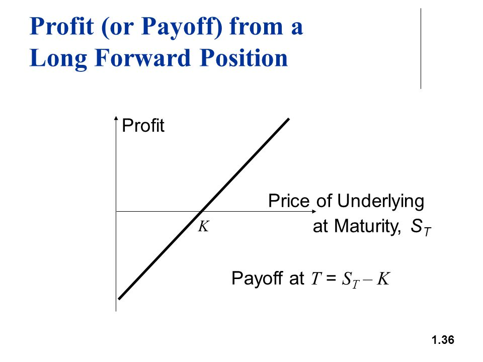 1.36 Profit (or Payoff) from a Long Forward Position Profit Price of Underlying at Maturity, S T K Payoff at T = S T – K