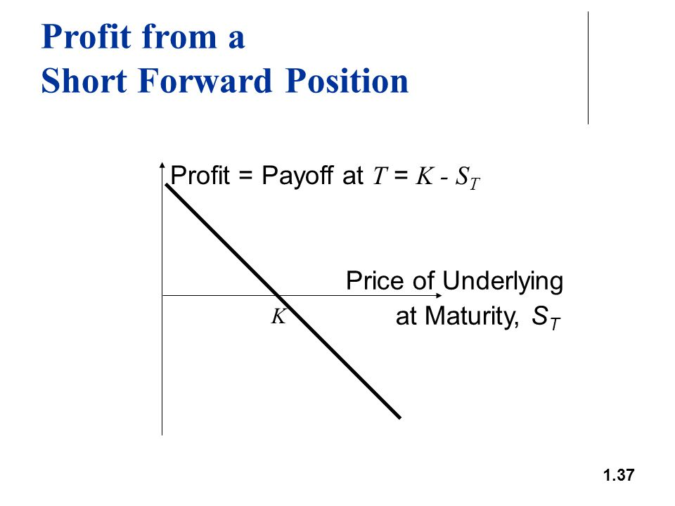 1.37 Profit from a Short Forward Position Profit = Payoff at T = K - S T Price of Underlying at Maturity, S T K