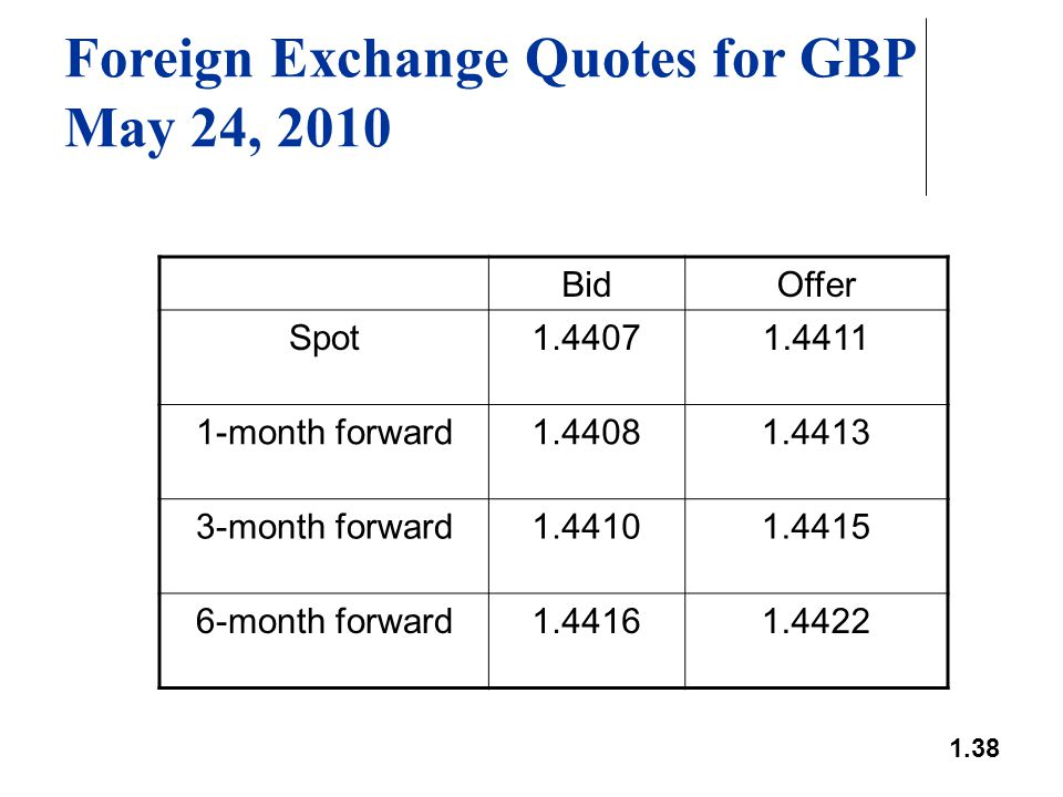 1.38 Foreign Exchange Quotes for GBP May 24, 2010 BidOffer Spot1.44071.4411 1-month forward1.44081.4413 3-month forward1.44101.4415 6-month forward1.4