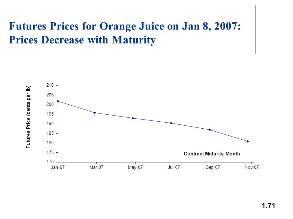 1.71 Futures Prices for Orange Juice on Jan 8, 2007: Prices Decrease with Maturity