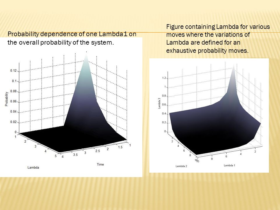 Probability dependence of one Lambda1 on the overall probability of the system.