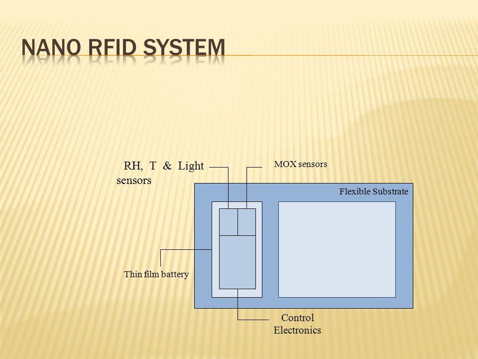 Flexible Substrate RH, T & Light sensors MOX sensors Thin film battery Control Electronics