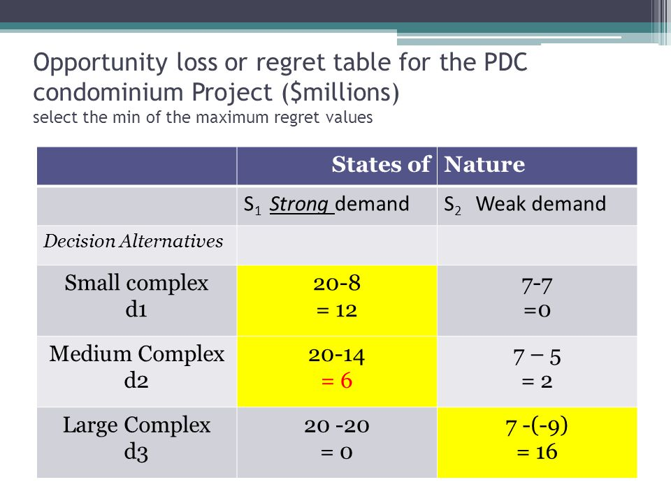 Opportunity loss or regret table for the PDC condominium Project ($millions) select the min of the maximum regret values States ofNature S 1 Strong de