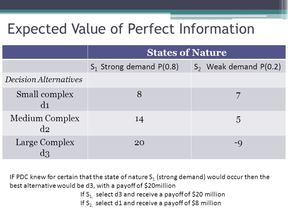 Expected Value of Perfect Information States of Nature S 1 Strong demand P(0.8)S 2 Weak demand P(0.2) Decision Alternatives Small complex d1 87 Medium