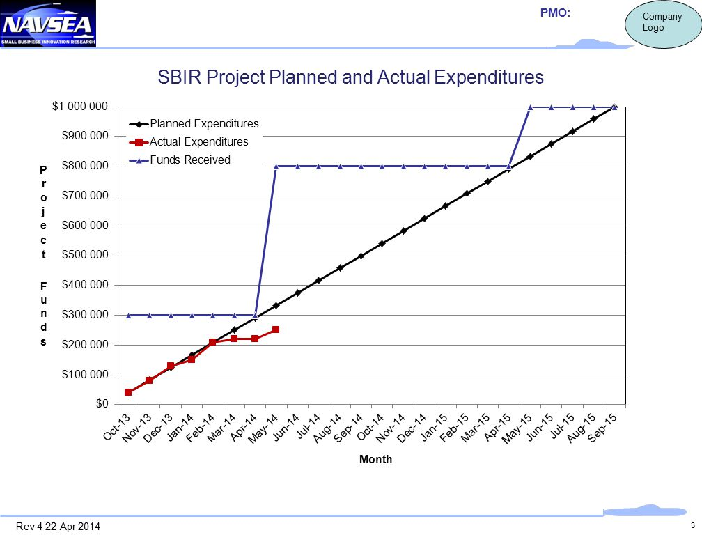 3 SBIR Project Planned and Actual Expenditures PMO: Company Logo Rev 4 22 Apr 2014