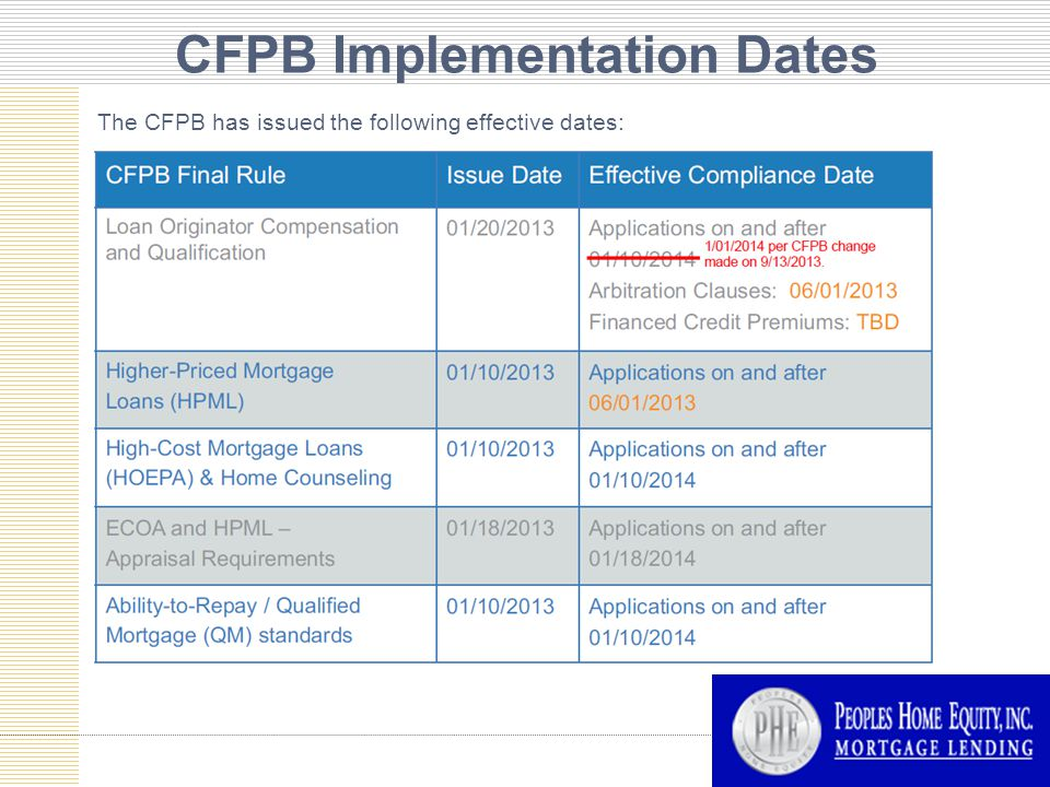 CFPB Implementation Dates The CFPB has issued the following effective dates:
