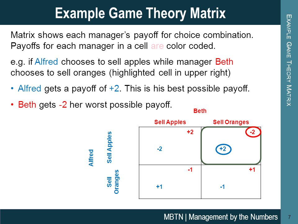 E XAMPLE G AME T HEORY M ATRIX Example Game Theory Matrix 7 Beth Alfred Sell ApplesSell Oranges Sell Apples +2-2 +2 Sell Oranges +1 Matrix shows each manager's payoff for choice combination.