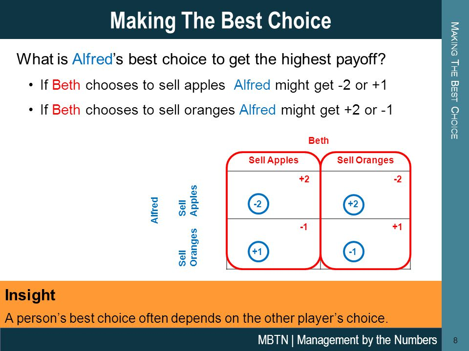 M AKING T HE B EST C HOICE Making The Best Choice 8 Beth Alfred Sell ApplesSell Oranges Sell Apples +2-2 +2 Sell Oranges +1 What is Alfred's best choice to get the highest payoff.