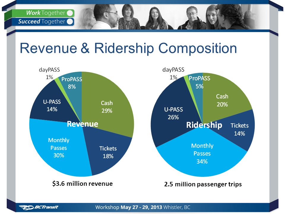 Revenue & Ridership Composition 2.5 million passenger trips $3.6 million revenue