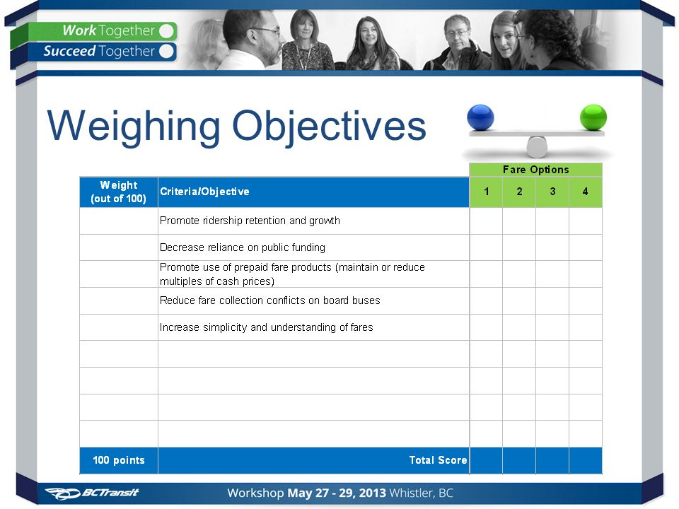 Weighing Objectives
