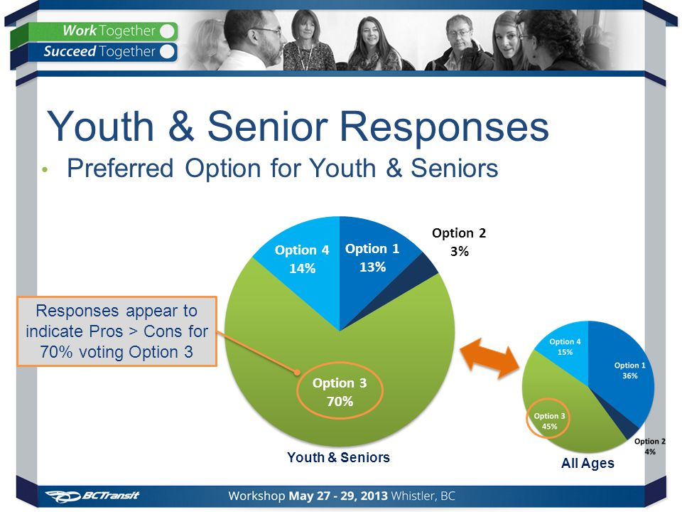 Youth & Senior Responses Preferred Option for Youth & Seniors Youth & Seniors All Ages Responses appear to indicate Pros > Cons for 70% voting Option 3