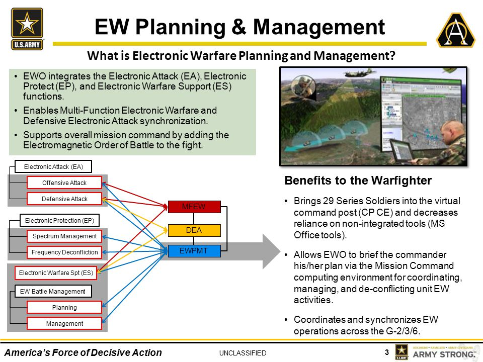 3 America's Force of Decisive Action UNCLASSIFIED What is Electronic Warfare Planning and Management.