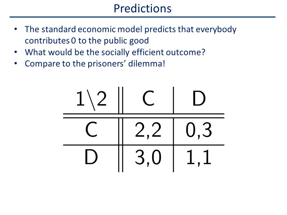 Predictions The standard economic model predicts that everybody contributes 0 to the public good What would be the socially efficient outcome.
