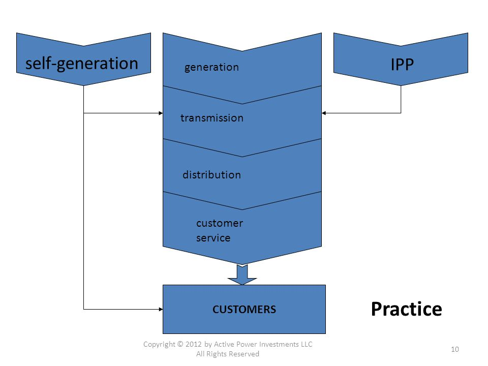 generation customer service distribution transmission IPP self-generation CUSTOMERS Practice Copyright © 2012 by Active Power Investments LLC All Rights Reserved 10
