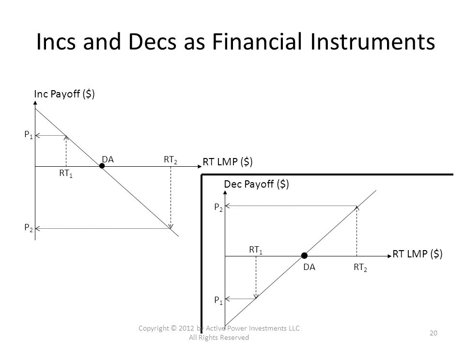 Incs and Decs as Financial Instruments Inc Payoff ($) RT LMP ($) DA RT 2 RT 1 P1P1 P2P2 Dec Payoff ($) RT LMP ($) DA RT 2 RT 1 P1P1 P2P2 Copyright © 2012 by Active Power Investments LLC All Rights Reserved 20