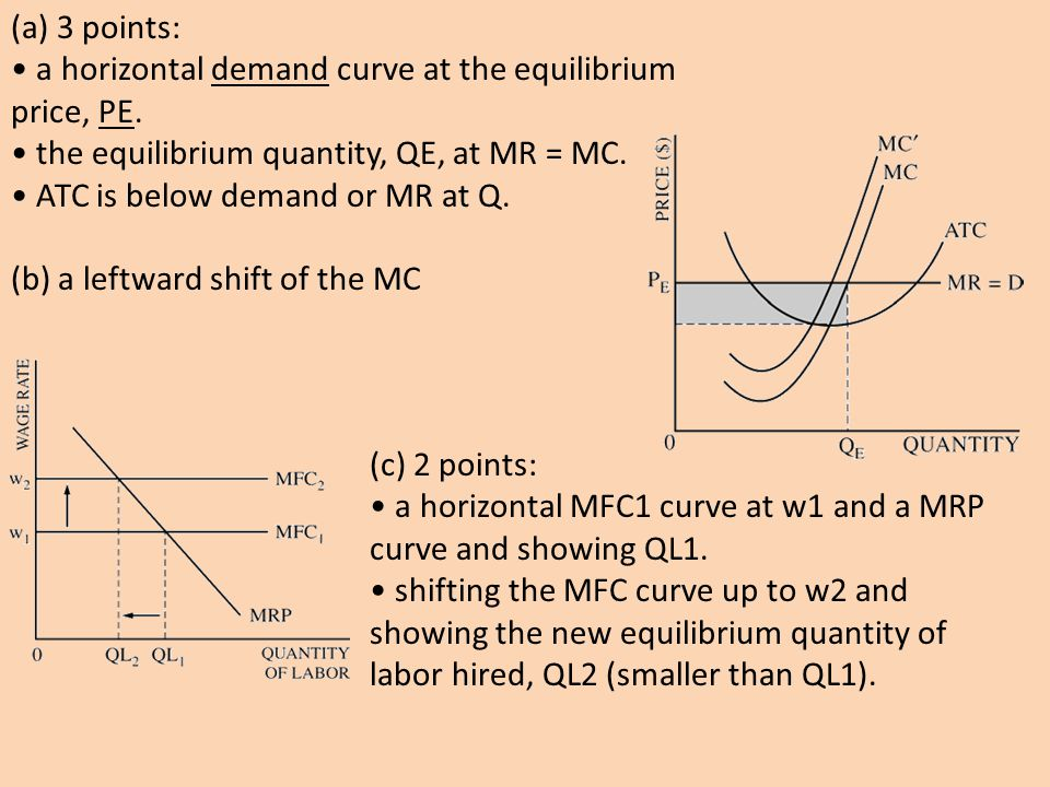 (a) 3 points: a horizontal demand curve at the equilibrium price, PE. the equilibrium quantity, QE, at MR = MC. ATC is below demand or MR at Q. (b) a