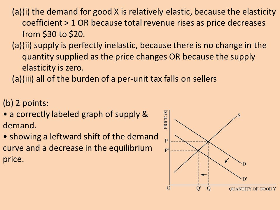 (a)(i) the demand for good X is relatively elastic, because the elasticity coefficient > 1 OR because total revenue rises as price decreases from $30