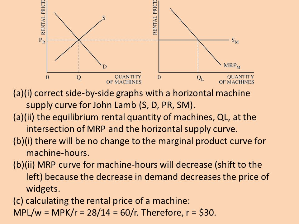 (a)(i) correct side-by-side graphs with a horizontal machine supply curve for John Lamb (S, D, PR, SM). (a)(ii) the equilibrium rental quantity of mac