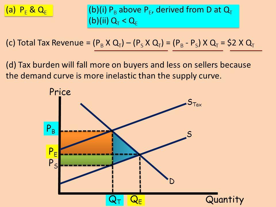 (a)P E & Q E (b)(i) P B above P E, derived from D at Q T (b)(ii) Q T < Q E (c) Total Tax Revenue = (P B X Q T ) – (P S X Q T ) = (P B - P S ) X Q T =