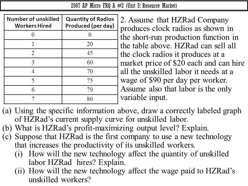 2007 AP Micro FRQ A #2 (Unit 5: Resource Market) (a)Using the specific information above, draw a correctly labeled graph of HZRad's current supply cur