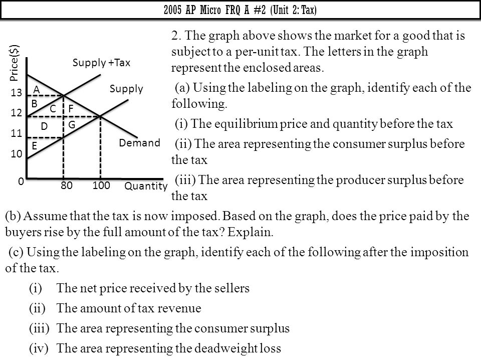 (b) Assume that the tax is now imposed. Based on the graph, does the price paid by the buyers rise by the full amount of the tax? Explain. (c) Using t